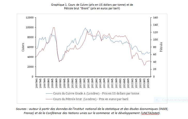 RDC : La fin du cycle d'effondrement des cours est une opportunité à saisir