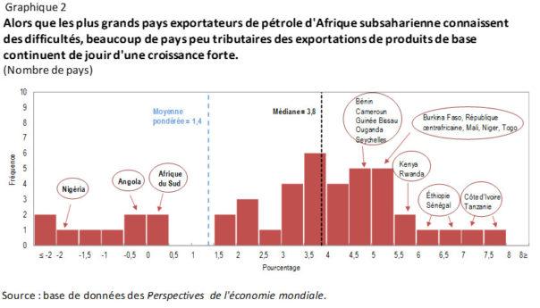 Il faut ajuster les politiques publiques pour raviver la croissance de l'Afrique subsaharienne