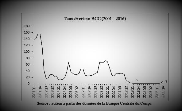 RDC : « Ce relèvement du Taux Directeur de la BCC entraînera l'économie en récession », dixit Albert-Tcheta Bampa