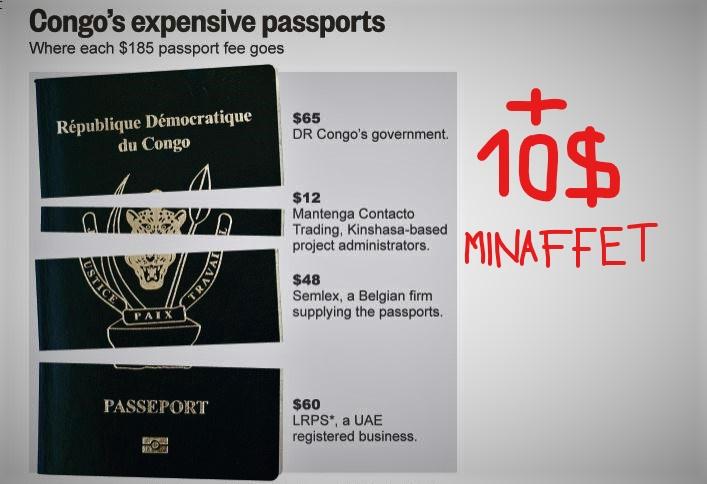 RDC : She Okitundu hausse de 10$ le prix du passeport ordinaire !