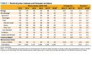 Monde : Poursuite de la hausse des prix des matières premières attendue en 2018 !
