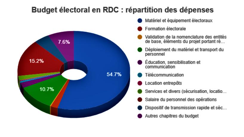 RDC : élections, l'irréalisme du plan de décaissement exige un réajustement ! 11