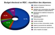 RDC : élections, l'irréalisme du plan de décaissement exige un réajustement !