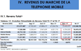 RDC: un jour sans Internet ni SMS, un million USD de manque à gagner aux télécoms !