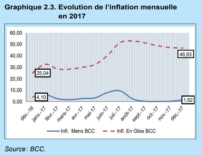 RDC: pressions inflationnistes justifiées par trois facteurs en 2017