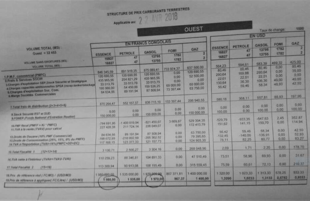 RDC : carburant, le prix du litre augmente de 90 francs congolais ! 27
