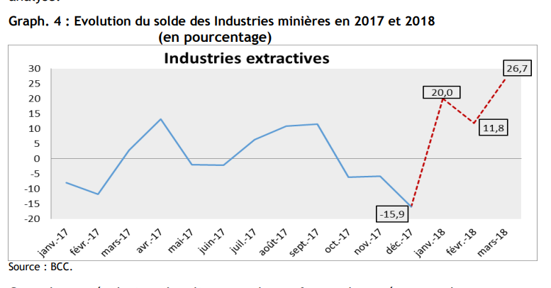 RDC : l'Observatoire de la dépense publique réclame un collectif budgétaire 2018 ! 10