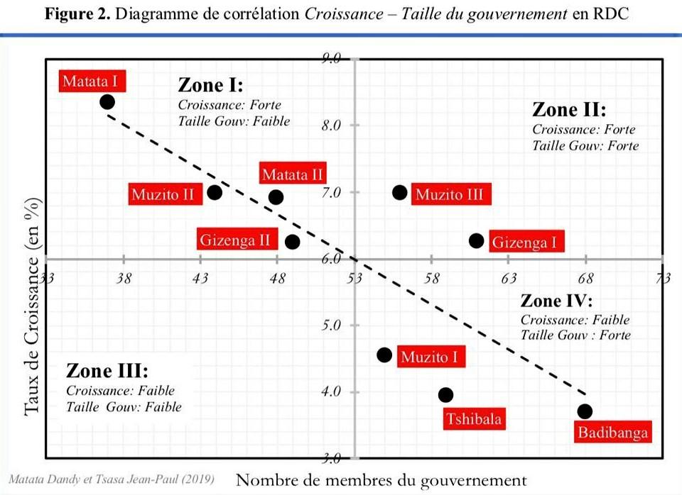 RDC : un gouvernement pléthorique nuirait-il aux performances économiques ? 1
