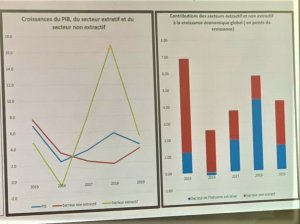 RDC: prix du cobalt, la chute de 64% en douze mois impacte sur la croissance économique 2