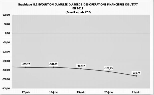 RDC: budget de l'Etat exécuté à 35% en recettes et 37% en dépenses fin juin 2019 1