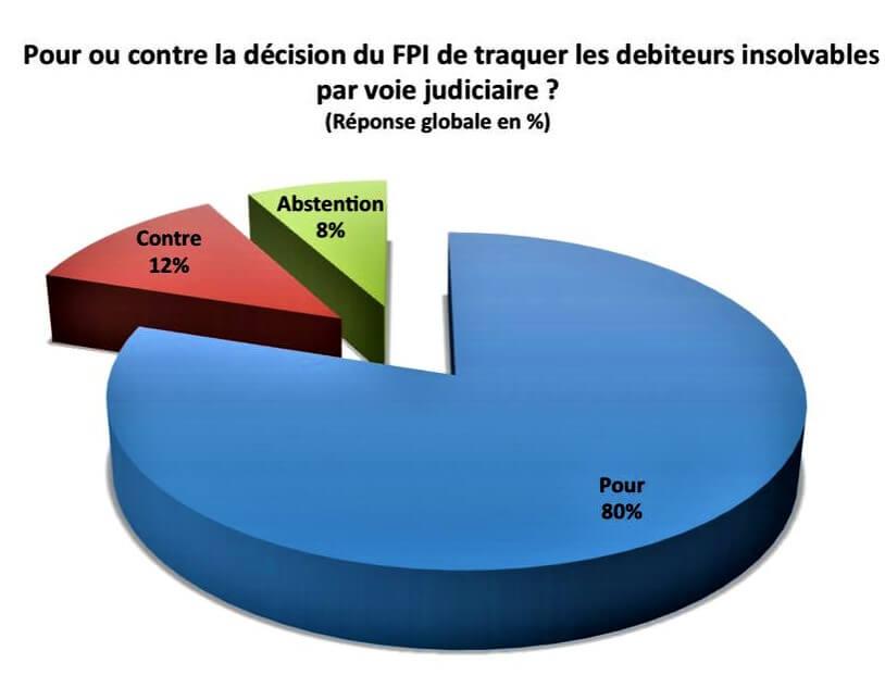 RDC: 80% de kinois saluent la traque des débiteurs insolvables du FPI (sondage) 1