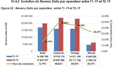 RDC : la Data mobile rapportent 72 millions USD aux télécoms au second trimestre 103