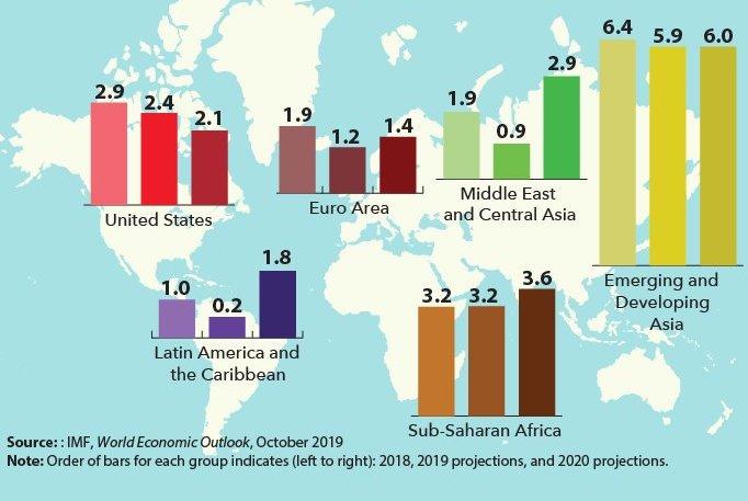 Monde: révisée à 3% en 2019, la croissance atteint son rythme le plus bas depuis 2009 2