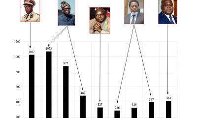 RDC : voici le fruit de 60 ans de distraction institutionnelle et d'institutionnalisation de la distraction ! 6