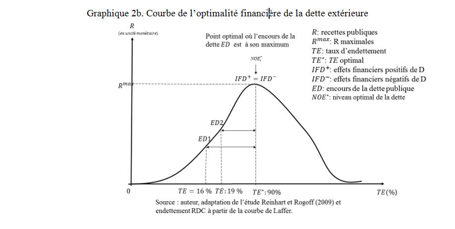 Graphique 1b. Courbe de l'optimalité financière de la dette extérieure