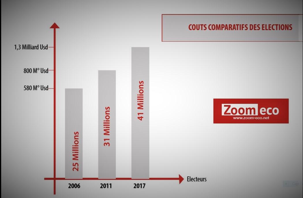Couts comparatifs des élections en RDC@Zoom_eco