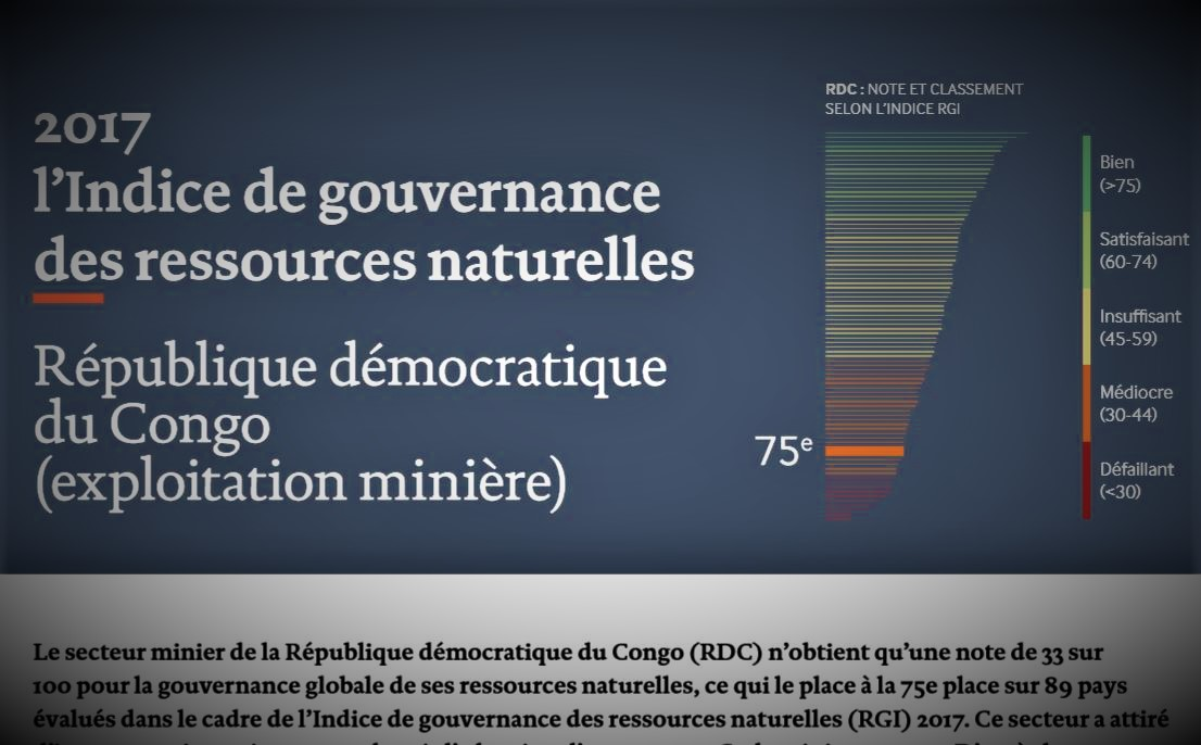 Monde : Gouvernance des Ressources Naturelles, la RDC obtient la note «médiocre»