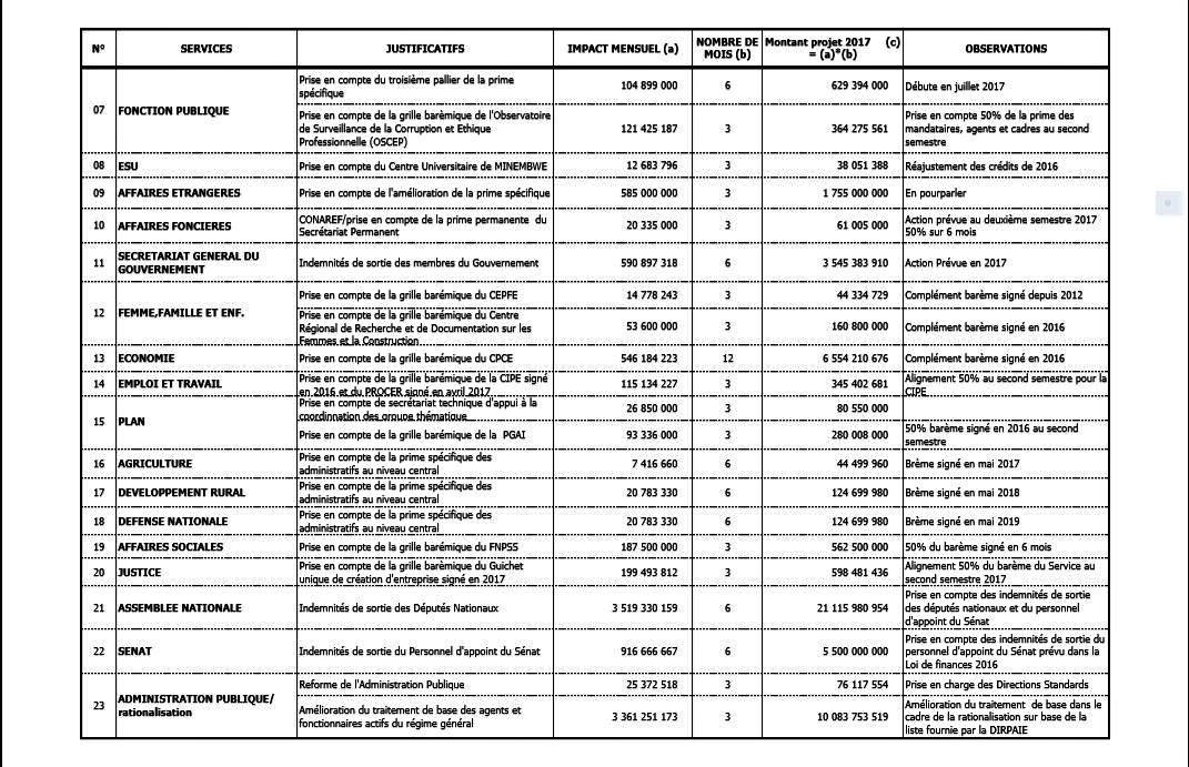 Tableau 6 Actions de la Politique Salariale Exercice 2017 p2 @Zoom_eco