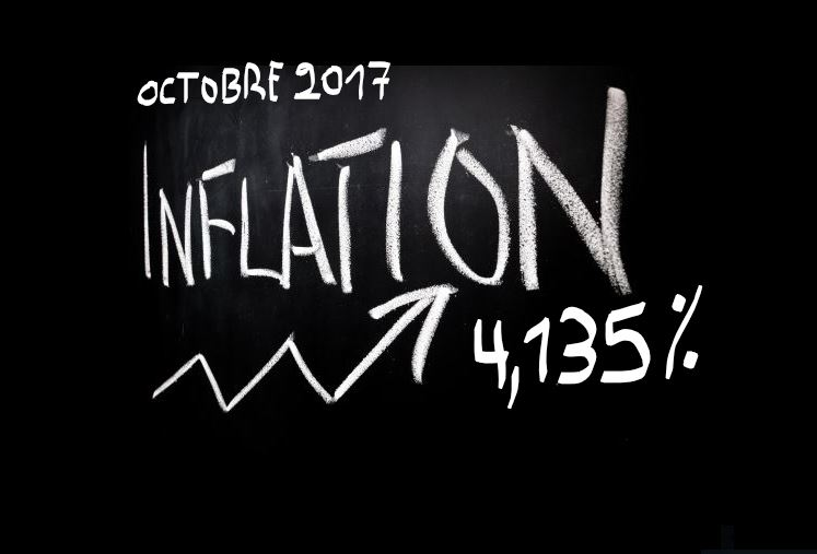 RDC : Octobre se clôture avec un taux d'inflation de 4,135% !