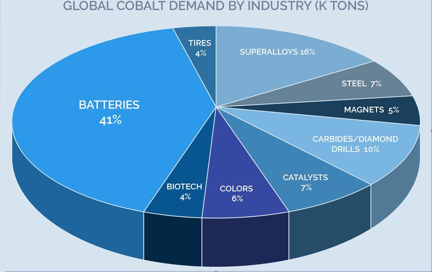 RDC: Cobalt, Or et Zinc, les prix en hausse sur le marché mondial! 1