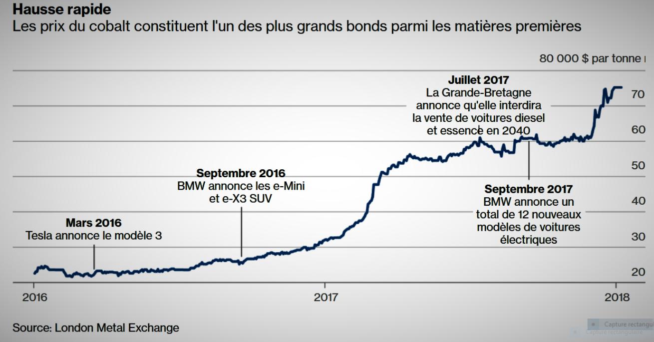 RDC: Vers la hausse de la redevance pour profiter du «boom minier»! 1