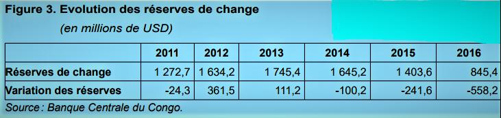 Reserves de change 2011 à 2016 @Zoom_eco