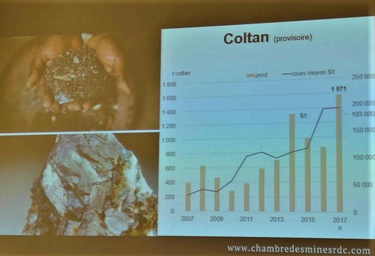 RDC: les huitchiffres de la production minière de 2017 2