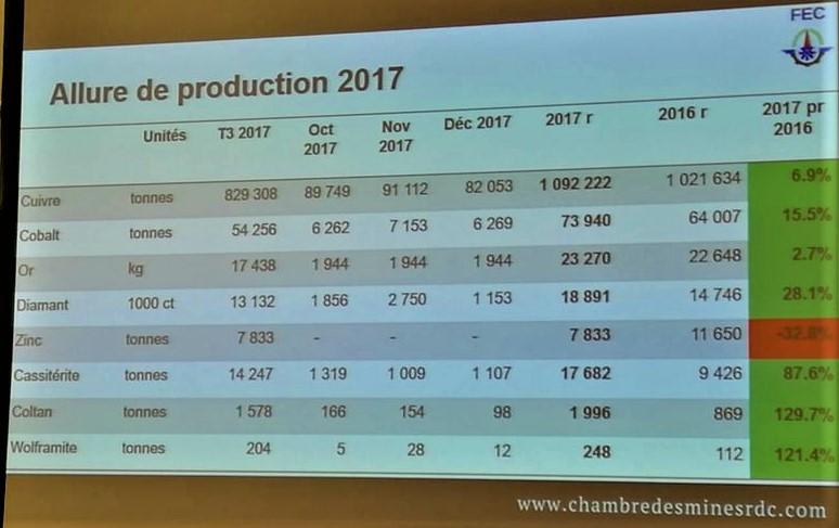 RDC: les huitchiffres de la production minière de 2017 1