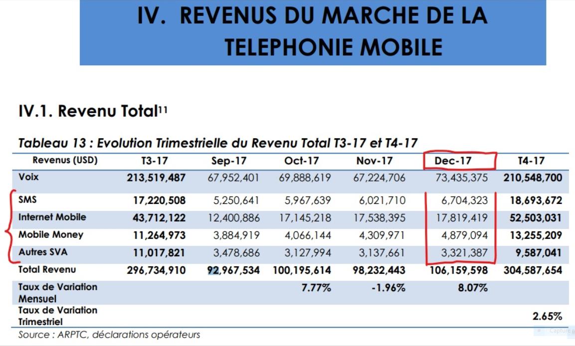 Revenus du marché de la téléphonie mobile #RDC @Zoom_eco_L
