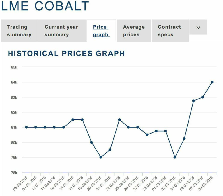 Cobalt LME