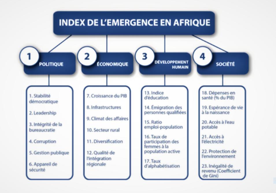 Afrique: la RDC classée 43ème dans l'indice de l'émergence ! 9