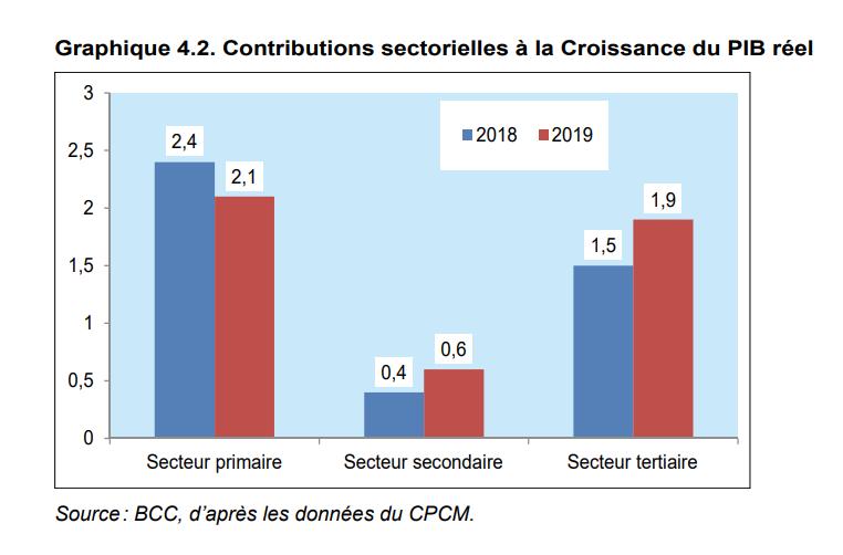 RDC : des perspectives économiques favorables à la croissance ! 13