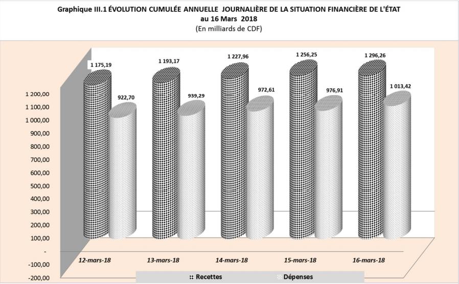 RDC: budget 2018 exécuté à 14% en recettes et à 11% en dépenses au 16 mars