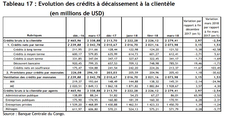 Evolution des crédits à décaissements à la clientèle Avril 2018 @Zoom_eco