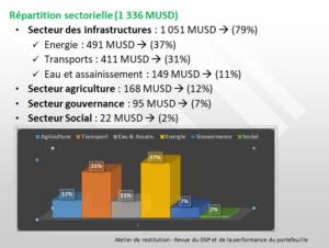 RDC : la performance du portefeuille-projets de la BAD jugée moyenne 2