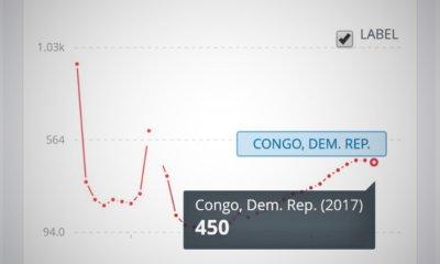 RDC: le Revenu national brut par habitant a baissé de 10 USD en 2017 9