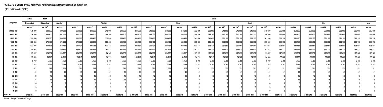 Ventilation du stock des émissions monétaires par coupure BCC @Zoom_eco Juin 2018