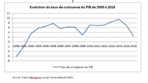 RDC: quel programme économique pour une relance durable de l'économie ? 4