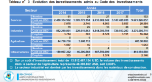 RDC: les cinq avantages de la diversification économique 2
