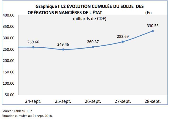 RDC: budget 2018, l'exécution atteint 60% en recettes et 56% en dépenses 1