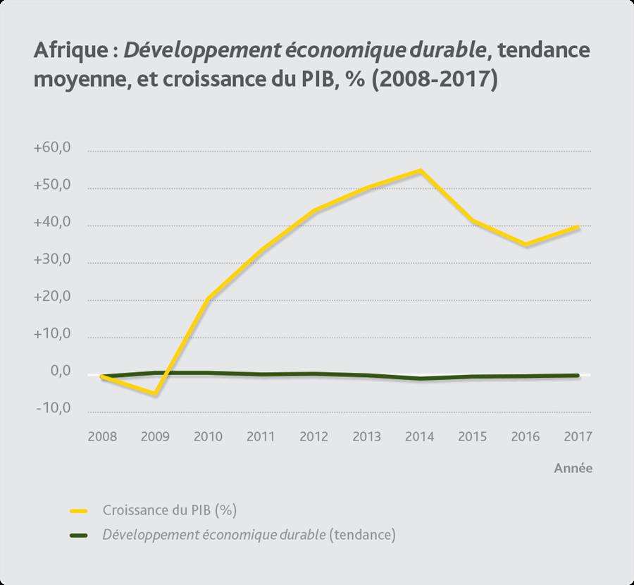 Afrique : les signaux d'alerte de l'Indice Ibrahim de la gouvernance 2018 2