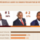 RDC : présidentielle, 70% d'opinions favorables à la candidature unique de l'opposition 8