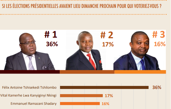RDC : présidentielle, 70% d'opinions favorables à la candidature unique de l'opposition 1