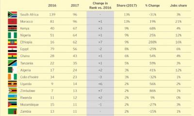 Monde: l'Afrique a attiré 718 investissements directs étrangers en 2017 10