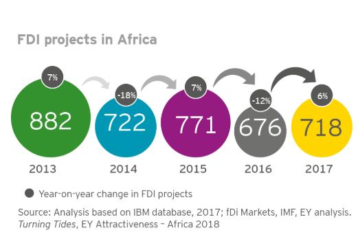 Monde: l'Afrique a attiré 718 investissements directs étrangers en 2017 2