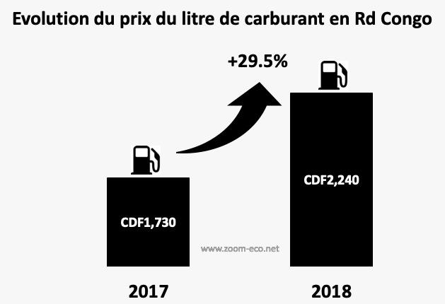 RDC : carburant, le prix du litre a augmenté de 29,5% en 2018 ! 1