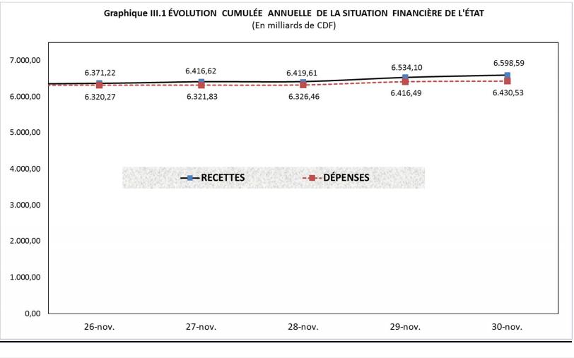 RDC: budget 2018 exécuté à 73% en dépenses et 72% en recettes à fin novembre 1