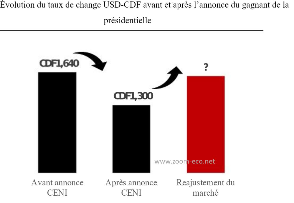 RDC : analyse de l'effet «Tshisekedi» sur le taux de change monétaire 2