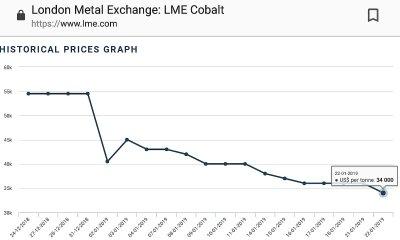 Monde : Cobalt, le prix de la tonne chute de 55% en 12 mois 1
