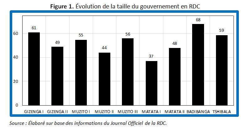 RDC : un gouvernement pléthorique nuirait-il aux performances économiques ? 3
